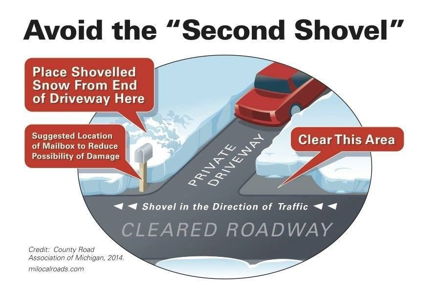 Avoid the Second Shovel - Snow Removal Poster